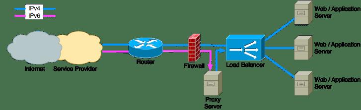 proxy firewall