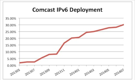 Comcast IPv6 measurements