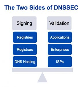 The Two Sides of DNSSEC