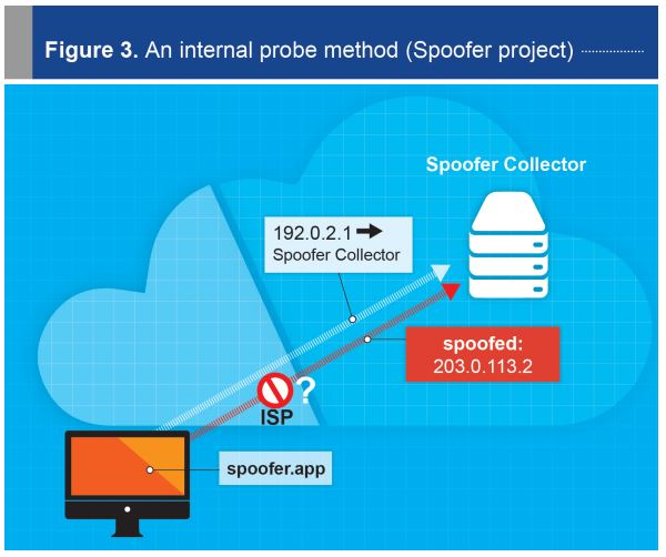 Addressing the challenge of IP spoofing | Internet Society