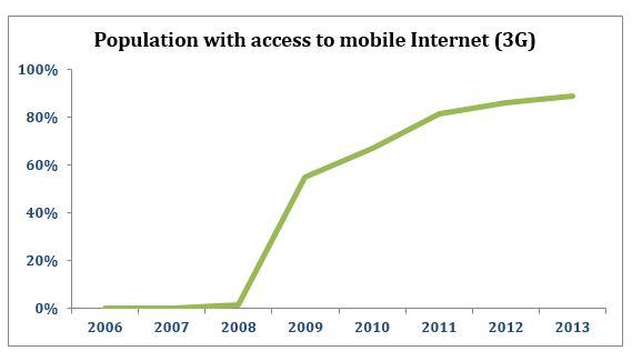 Explaining the Digital Divide in Brazil   Internet Society