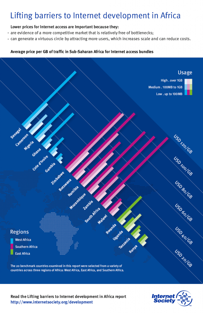 Average price per GB of traffic in Sub-Saharan Africa for Internet access Thumbnail