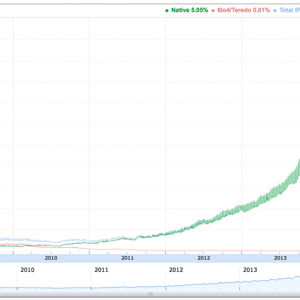 Google IPv6 Traffic Passes 5% - IPv6 Internet Growing Faster than IPv4!