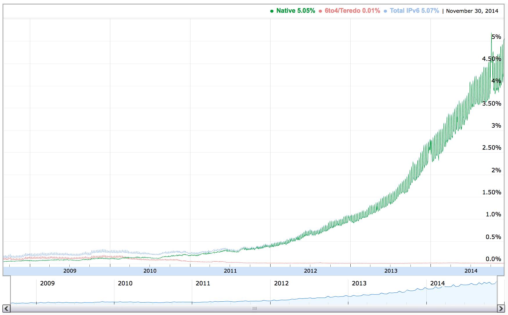 Google IPv6 Traffic Passes 5% – IPv6 Internet Growing Faster than IPv4! Thumbnail
