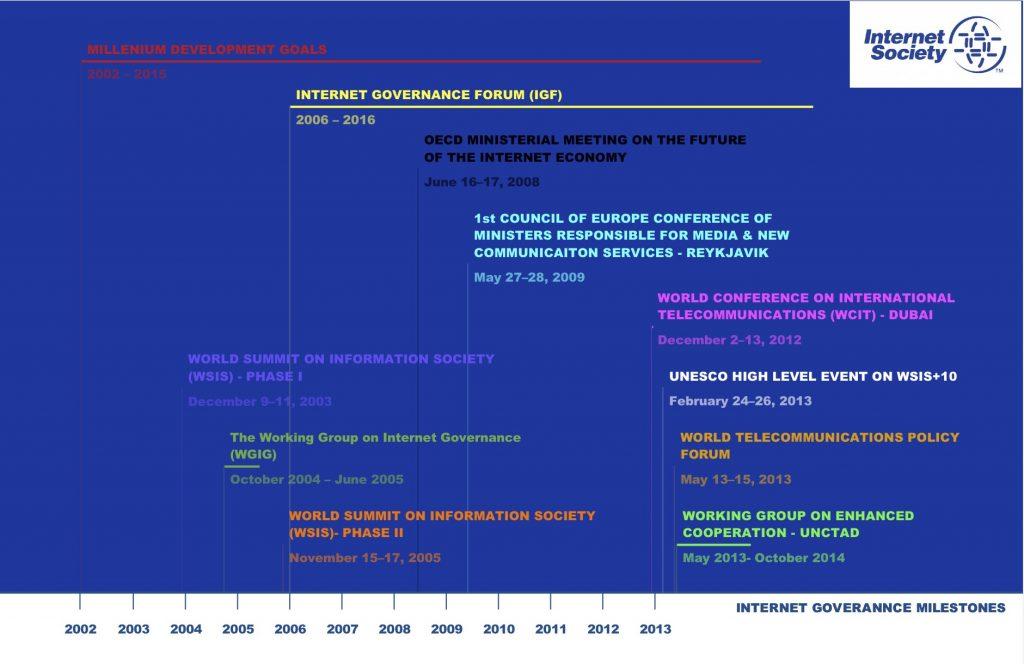 Internet Governance Timeframe 2003-2016 Thumbnail