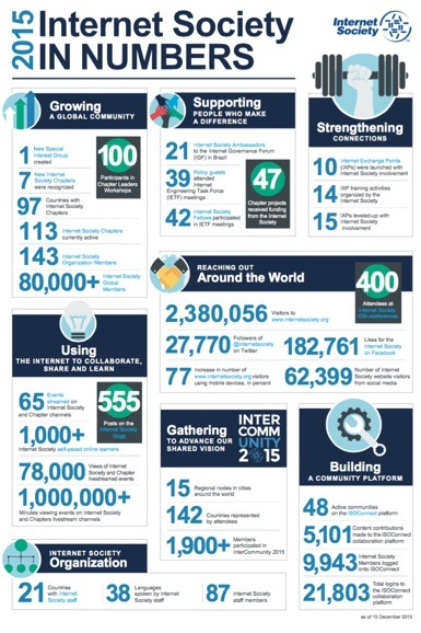 Internet Society In Numbers 2015 Thumbnail