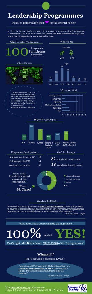 NextGen Leaders 2015 Survey Results Thumbnail