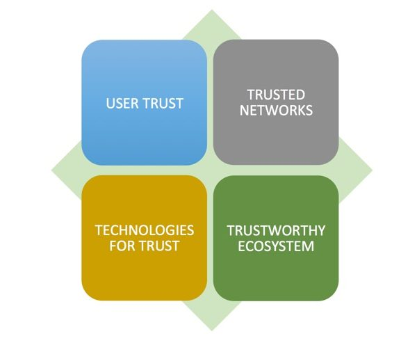 Read the Internet Society's trust framework and share your views Thumbnail