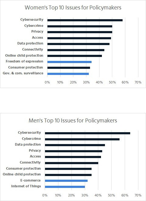 survey on policy issues in asia pacific 2017 isoc internet society