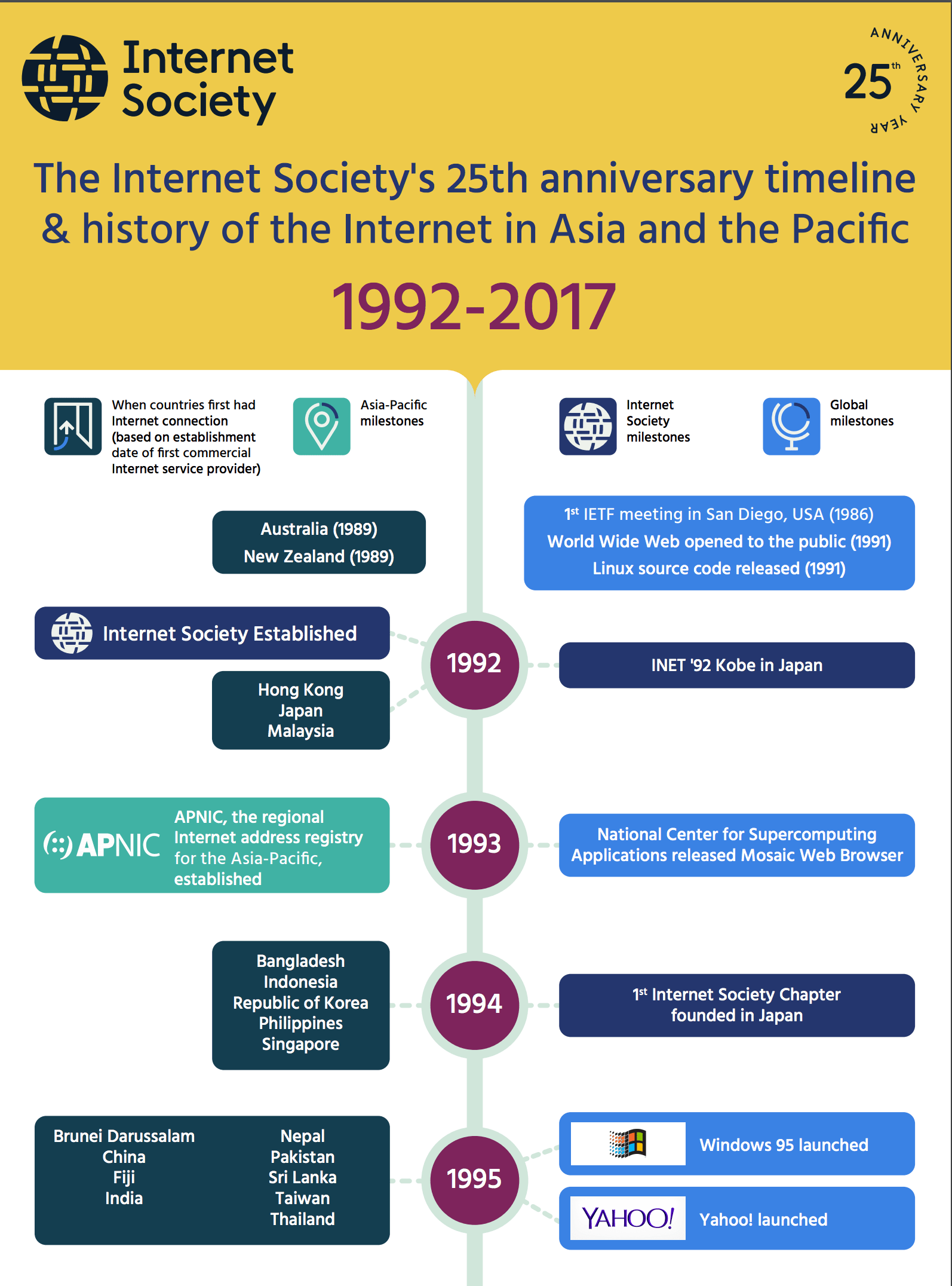 Timeline History Of The Internet In Asia And The Pacific
