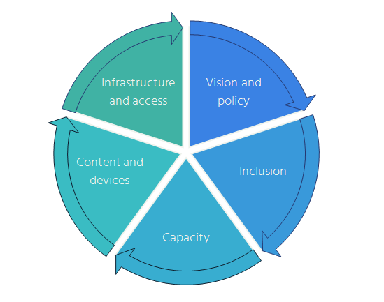 Internet Access And Education Key Considerations For Policy Makers Internet Society