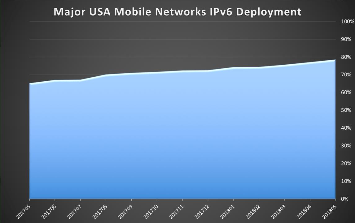 State of IPv6 Deployment 2018 | Internet Society