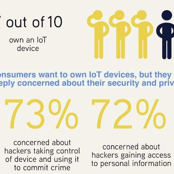 2018 Survey on Policy in Asia-Pacific: We Need to Do Something About IoT Security