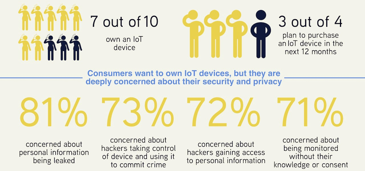 2018 Survey on Policy in Asia-Pacific: We Need to Do Something About IoT Security Thumbnail