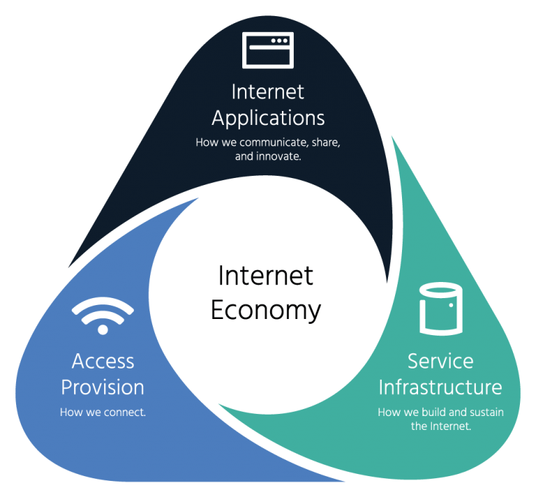 internet-economy