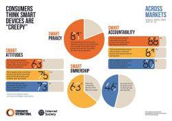 Consumer-Trust-Infographic-Across-Markets-EN thumbnail
