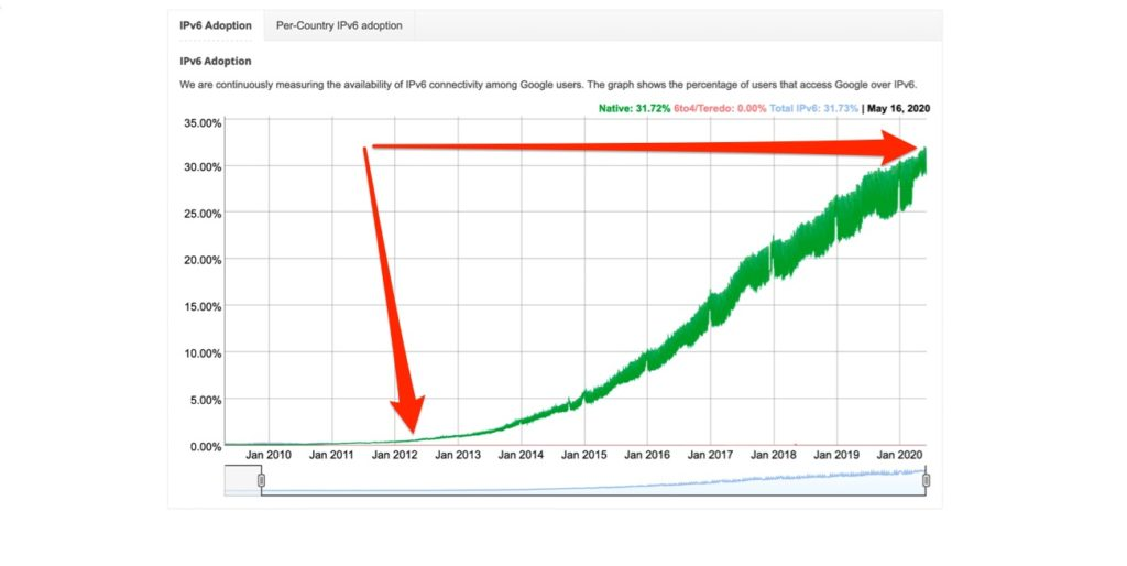 chart showing IPv6 statistics from Google that have gone from near 1% in 2012 to over 30% in 2020